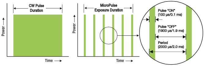 laser micropulsato